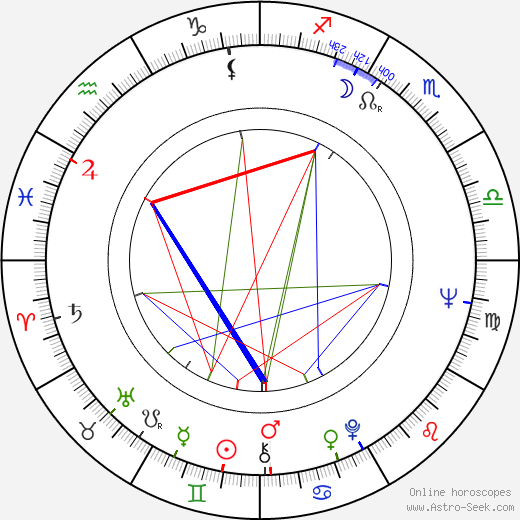 Petr Kostka tema natale, oroscopo, Petr Kostka oroscopi gratuiti, astrologia