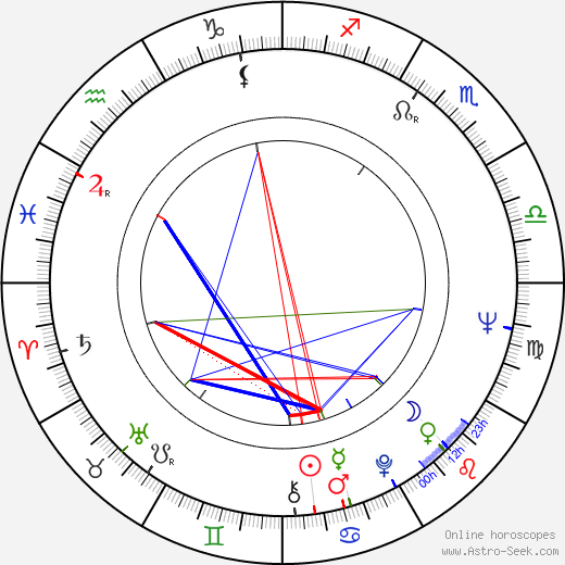 Pierre Beuchot birth chart, Pierre Beuchot astro natal horoscope, astrology