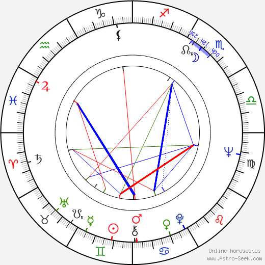 Rob Krier astro natal birth chart, Rob Krier horoscope, astrology