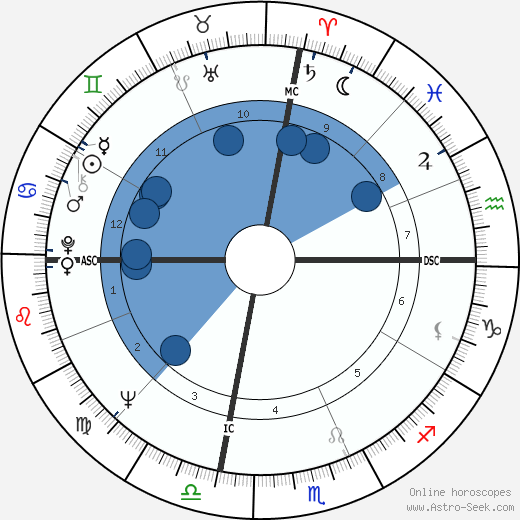 Ron Ely wikipedia, horoscope, astrology, instagram