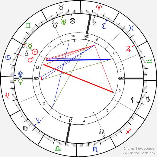 Ron Ely день рождения гороскоп, Ron Ely Натальная карта онлайн