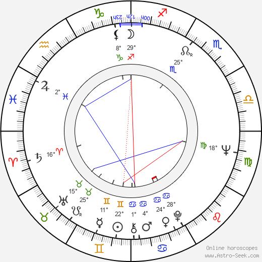 Sam Groom birth chart, biography, wikipedia 2020, 2021