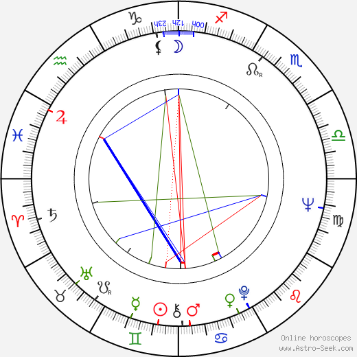 Sam Groom birth chart, Sam Groom astro natal horoscope, astrology