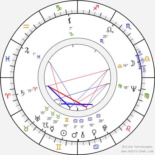 Samvel Gasparov birth chart, biography, wikipedia 2019, 2020