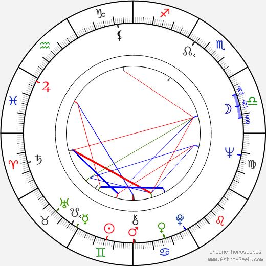 Samvel Gasparov astro natal birth chart, Samvel Gasparov horoscope, astrology