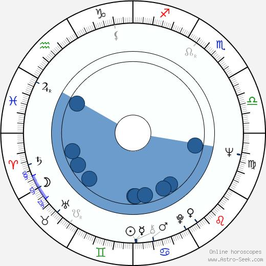 Vicky Lagos wikipedia, horoscope, astrology, instagram