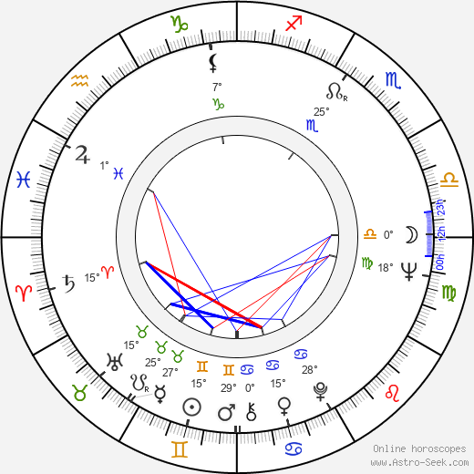 Vladimír Jiránek birth chart, biography, wikipedia 2019, 2020