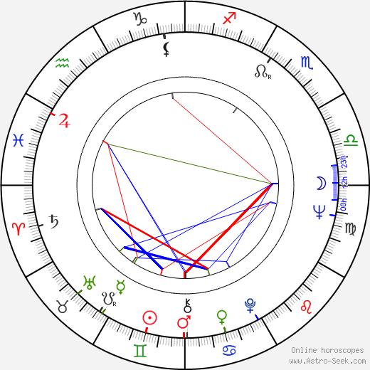 Vladimír Jiránek tema natale, oroscopo, Vladimír Jiránek oroscopi gratuiti, astrologia
