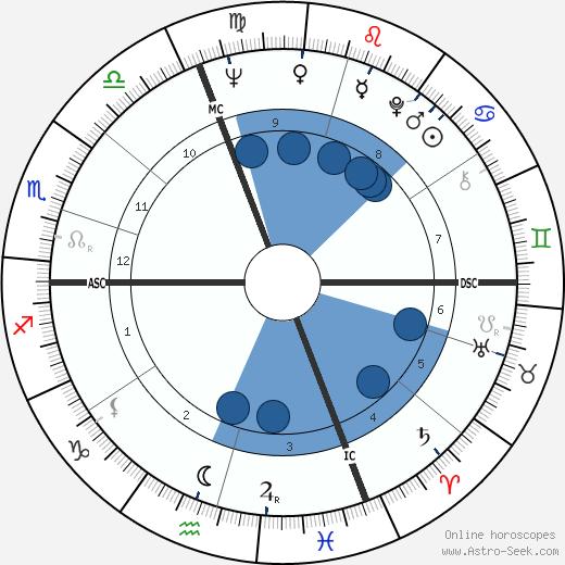 Alberto Colussi wikipedia, horoscope, astrology, instagram