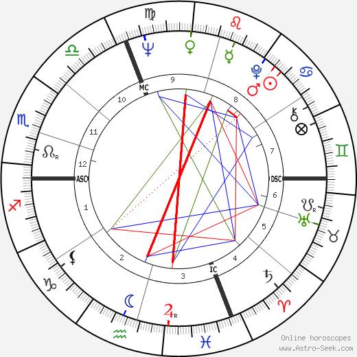 Alberto Colussi день рождения гороскоп, Alberto Colussi Натальная карта онлайн