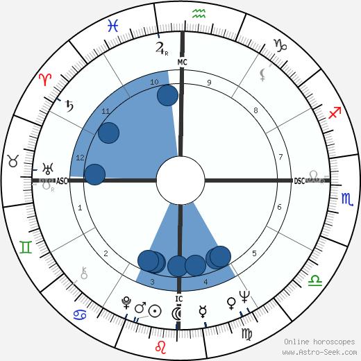 Alberto Fujimori wikipedia, horoscope, astrology, instagram
