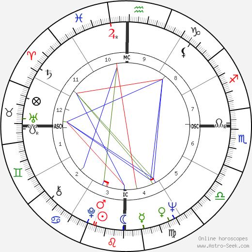 Alberto Fujimori tema natale, oroscopo, Alberto Fujimori oroscopi gratuiti, astrologia
