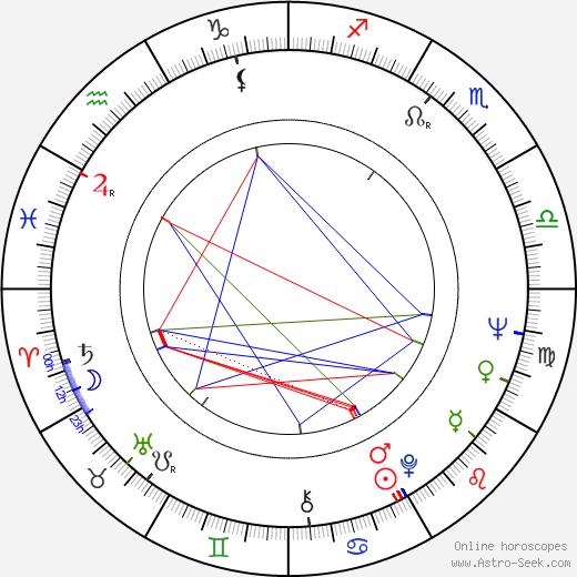 Aleksey German birth chart, Aleksey German astro natal horoscope, astrology
