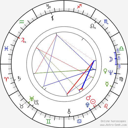 Alena Hesounová astro natal birth chart, Alena Hesounová horoscope, astrology