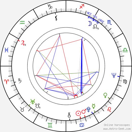 Andrey Myagkov tema natale, oroscopo, Andrey Myagkov oroscopi gratuiti, astrologia
