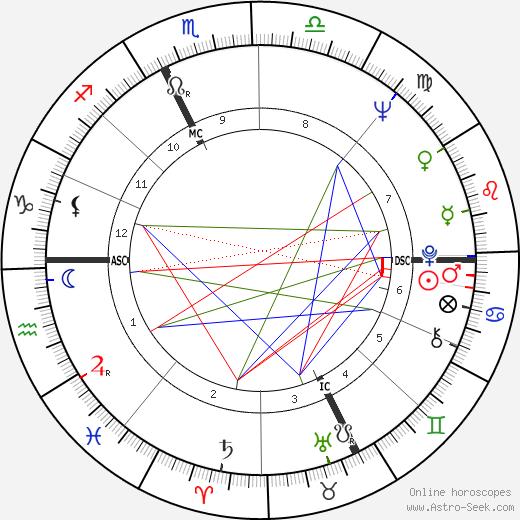 Bice Cairati tema natale, oroscopo, Bice Cairati oroscopi gratuiti, astrologia