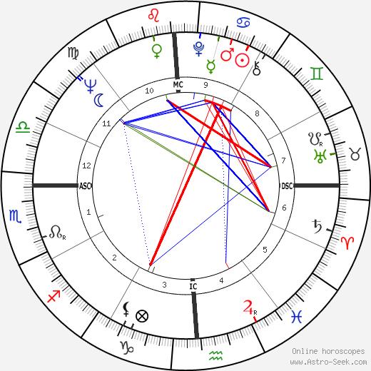 Bob Ralston tema natale, oroscopo, Bob Ralston oroscopi gratuiti, astrologia