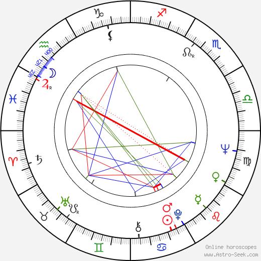 Bogdan Potocki birth chart, Bogdan Potocki astro natal horoscope, astrology