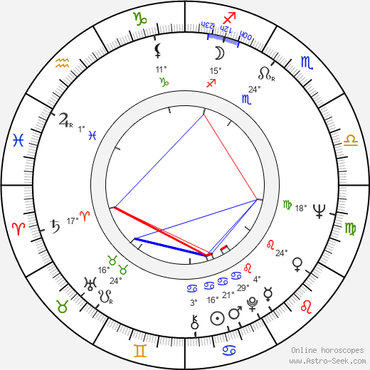 Brian Dennehy birth chart, biography, wikipedia 2018, 2019