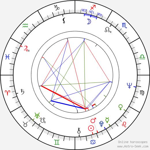Brian Dennehy astro natal birth chart, Brian Dennehy horoscope, astrology