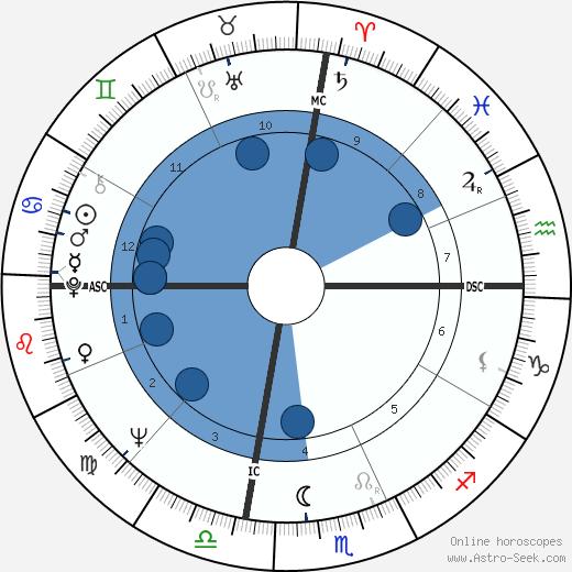 Carole Hemstreet wikipedia, horoscope, astrology, instagram