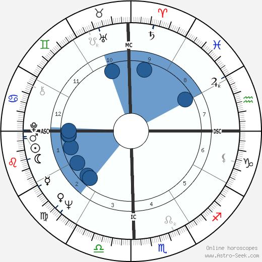 Chuan Leekpai wikipedia, horoscope, astrology, instagram