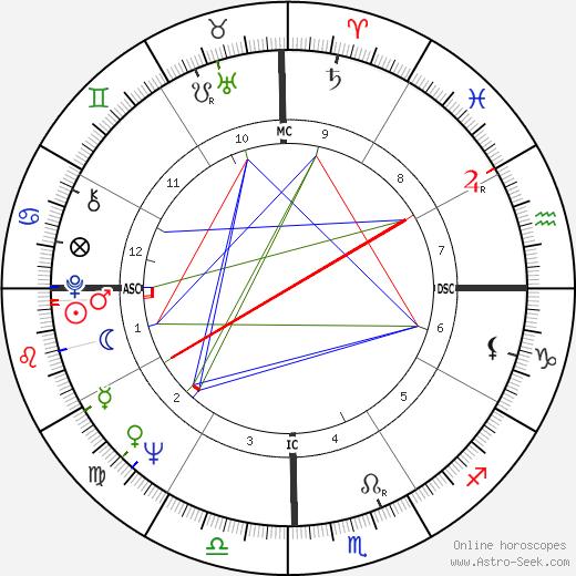 Chuan Leekpai tema natale, oroscopo, Chuan Leekpai oroscopi gratuiti, astrologia