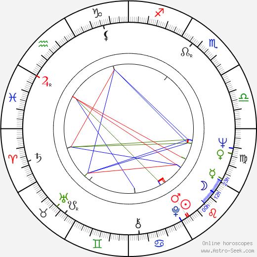 Claus Nissen день рождения гороскоп, Claus Nissen Натальная карта онлайн