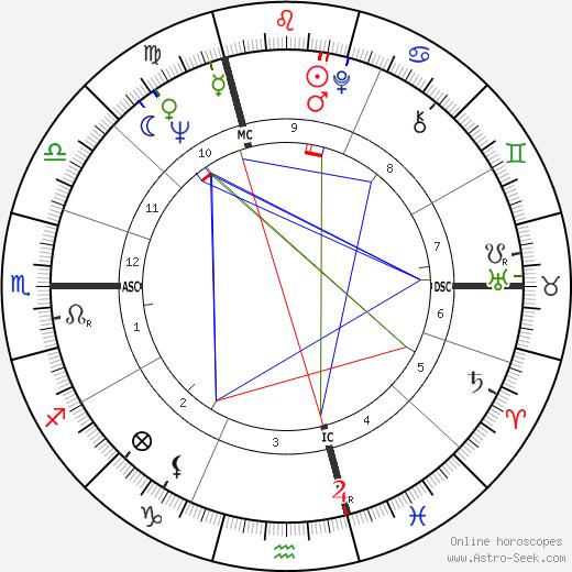 Daniel Hechter astro natal birth chart, Daniel Hechter horoscope, astrology