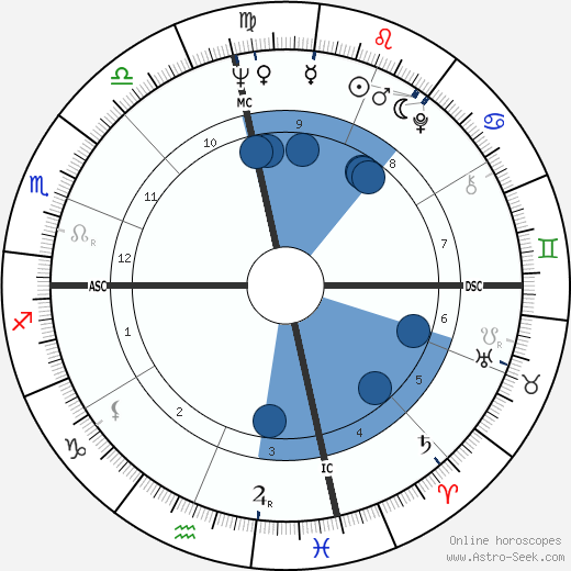 Darlene Love wikipedia, horoscope, astrology, instagram