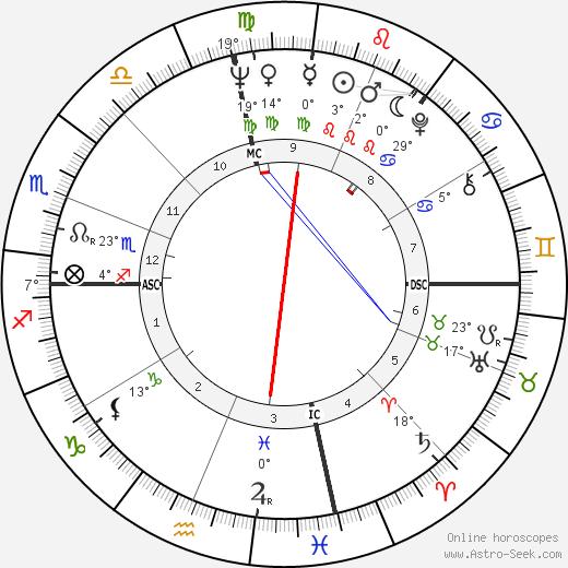 Darlene Love birth chart, biography, wikipedia 2018, 2019