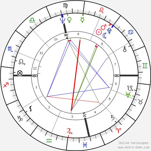 Darlene Love astro natal birth chart, Darlene Love horoscope, astrology