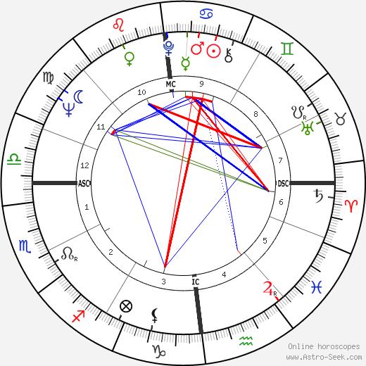 David Owen tema natale, oroscopo, David Owen oroscopi gratuiti, astrologia