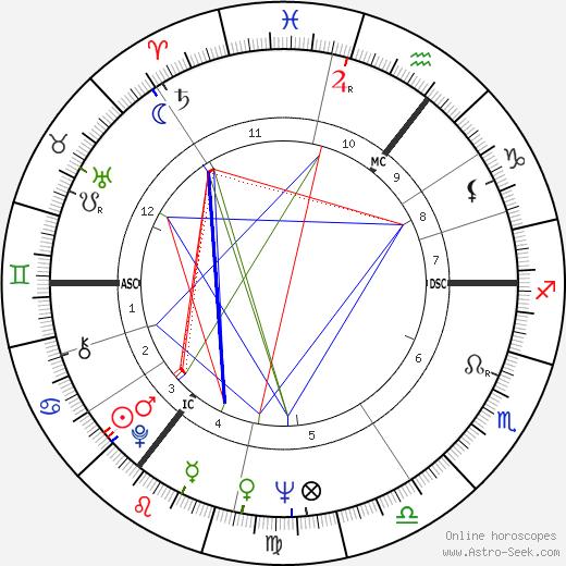 Дайана Ригг Diana Rigg день рождения гороскоп, Diana Rigg Натальная карта онлайн