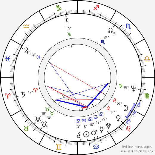 Eduard Sachariev birth chart, biography, wikipedia 2019, 2020