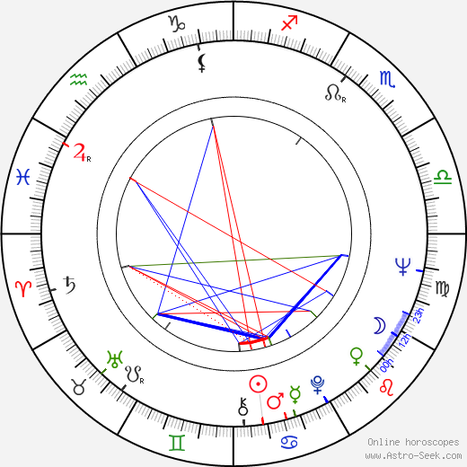 Eduard Sachariev astro natal birth chart, Eduard Sachariev horoscope, astrology
