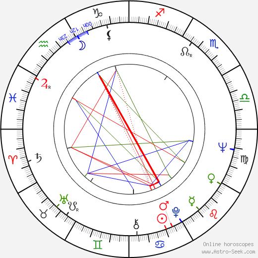 Eila Ilenius astro natal birth chart, Eila Ilenius horoscope, astrology