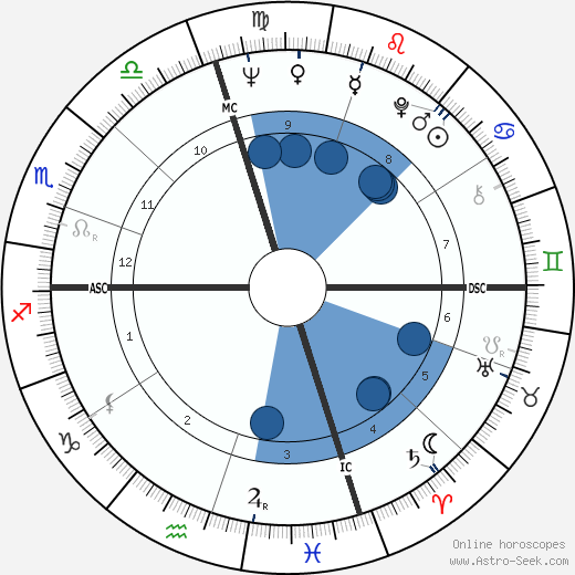 Franklin III Roosevelt wikipedia, horoscope, astrology, instagram