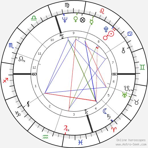 Franklin III Roosevelt tema natale, oroscopo, Franklin III Roosevelt oroscopi gratuiti, astrologia