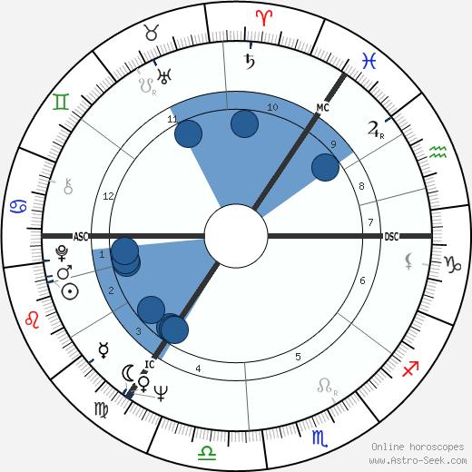 Franz Ernst wikipedia, horoscope, astrology, instagram