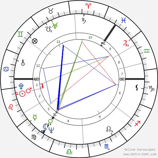 Franz Ernst день рождения гороскоп, Franz Ernst Натальная карта онлайн