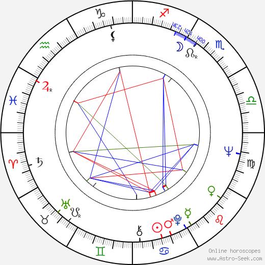 Gábor Koncz birth chart, Gábor Koncz astro natal horoscope, astrology