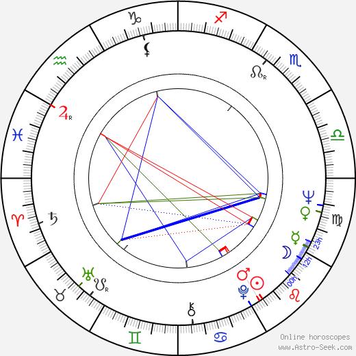 George A. Davidson день рождения гороскоп, George A. Davidson Натальная карта онлайн