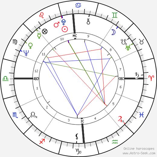 Götz George astro natal birth chart, Götz George horoscope, astrology