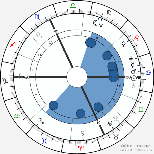 Hal Reniff wikipedia, horoscope, astrology, instagram