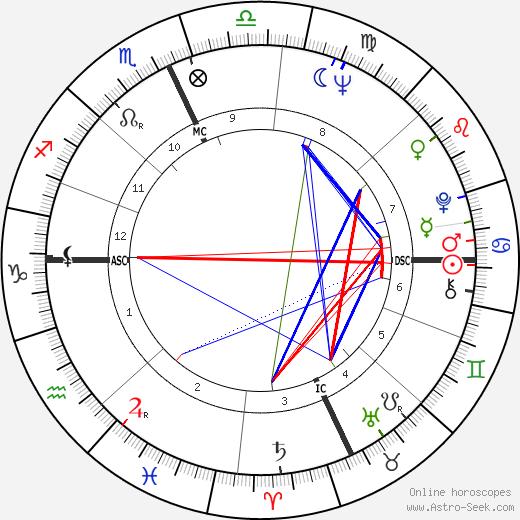 Hal Reniff tema natale, oroscopo, Hal Reniff oroscopi gratuiti, astrologia