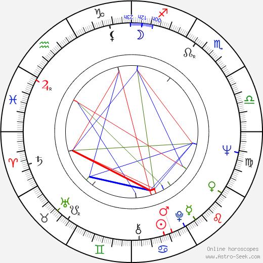Hans Peter Hallwachs день рождения гороскоп, Hans Peter Hallwachs Натальная карта онлайн