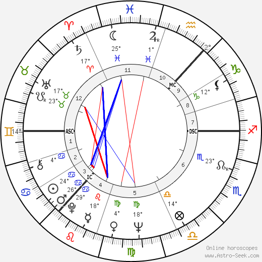 Ian Stewart birth chart, biography, wikipedia 2017, 2018