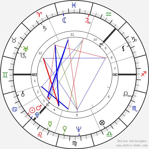 Иэн (значения) Стюарт Ian Stewart день рождения гороскоп, Ian Stewart Натальная карта онлайн