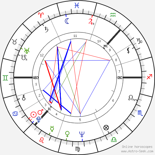 Ian Stewart astro natal birth chart, Ian Stewart horoscope, astrology